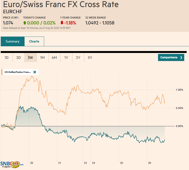 EUR/CHF and USD/CHF, August 26