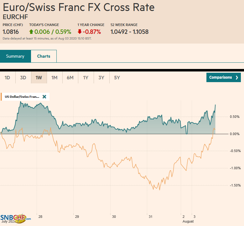 EUR/CHF and USD/CHF, August 3