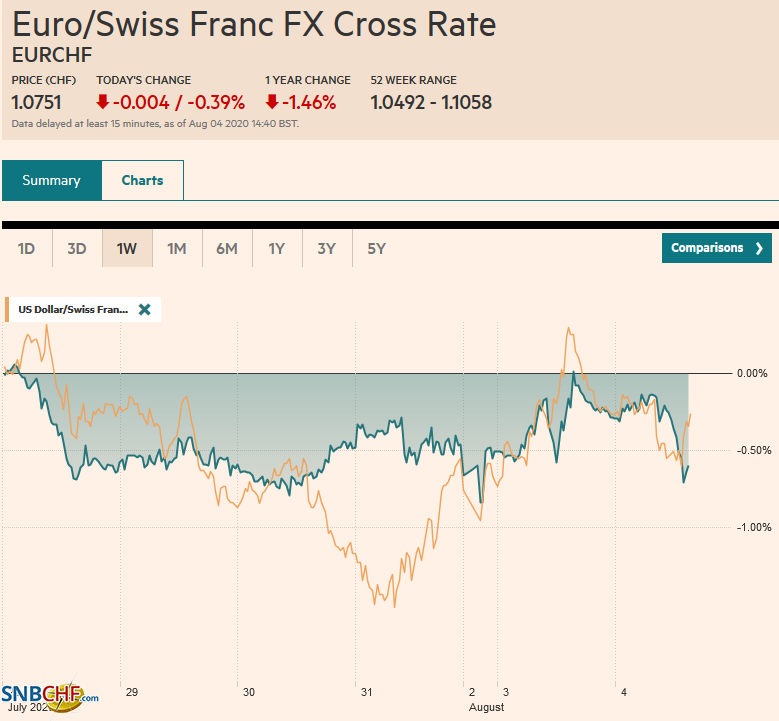 EUR/CHF and USD/CHF, August 4