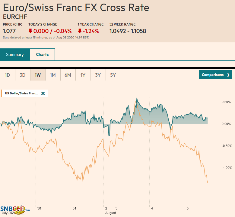 EUR/CHF and USD/CHF, August 5