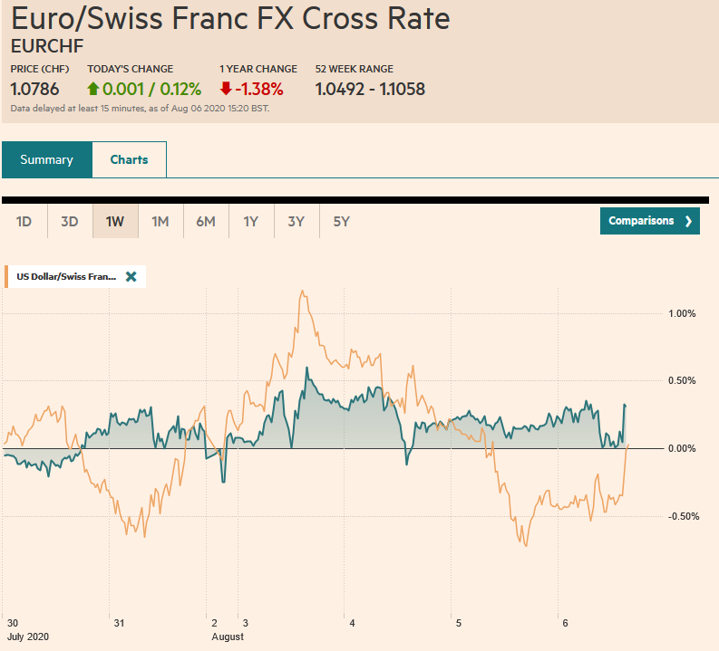 EUR/CHF and USD/CHF, August 6