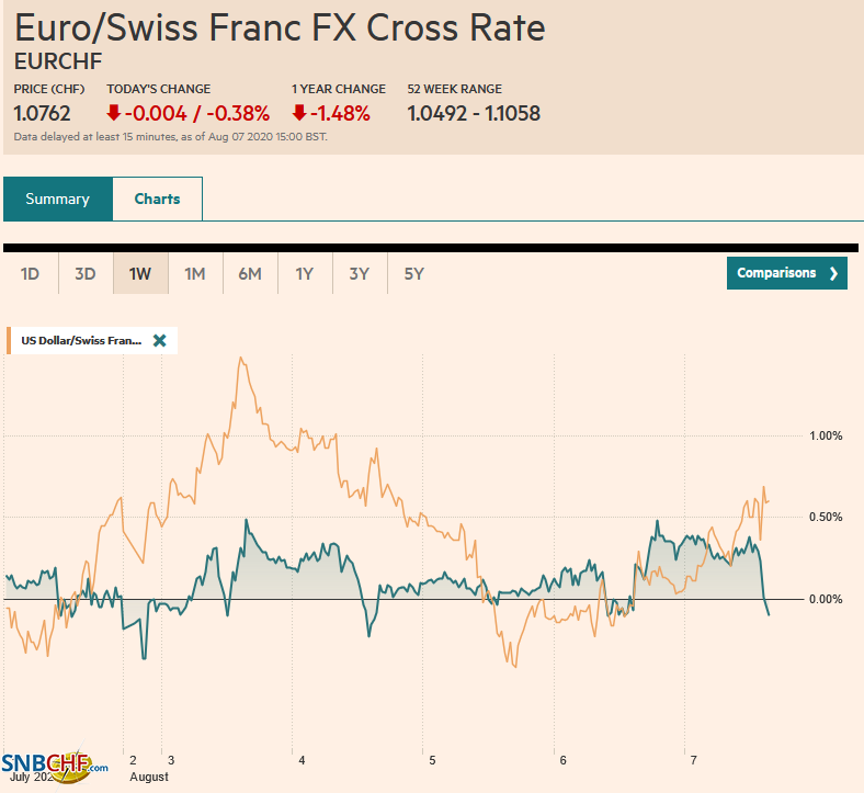 EUR/CHF and USD/CHF, August 7