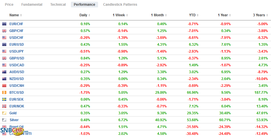 FX Performance, August 18