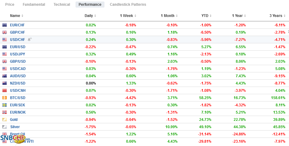FX Performance, August 27