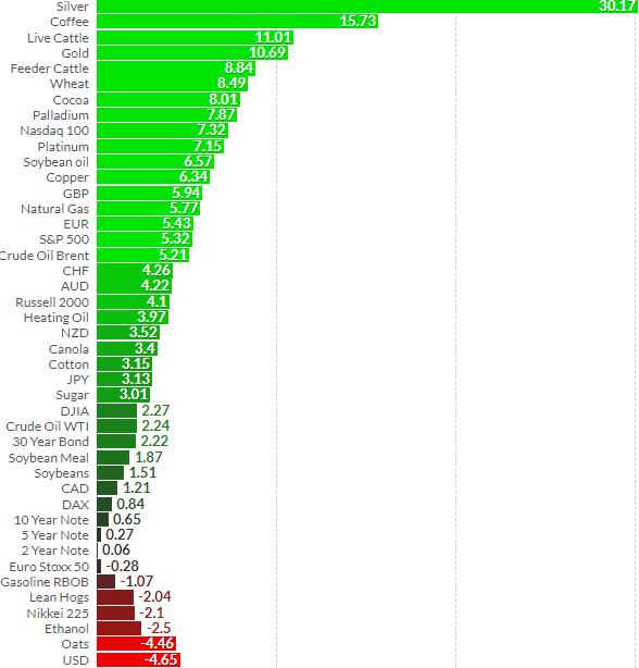 Asset Performance in July 2020 (Finviz)