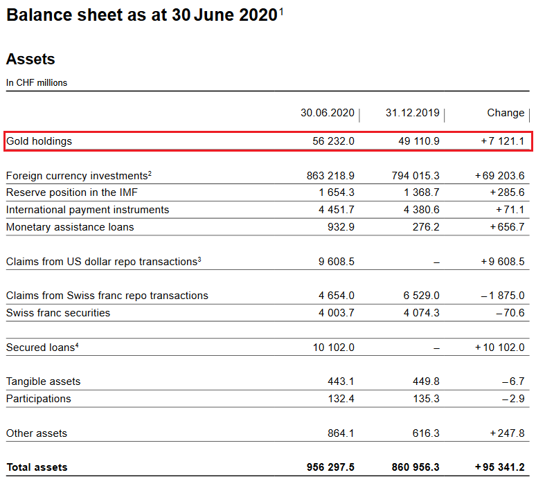 SNB Balance Sheet for Gold Holdings for Q2 2020