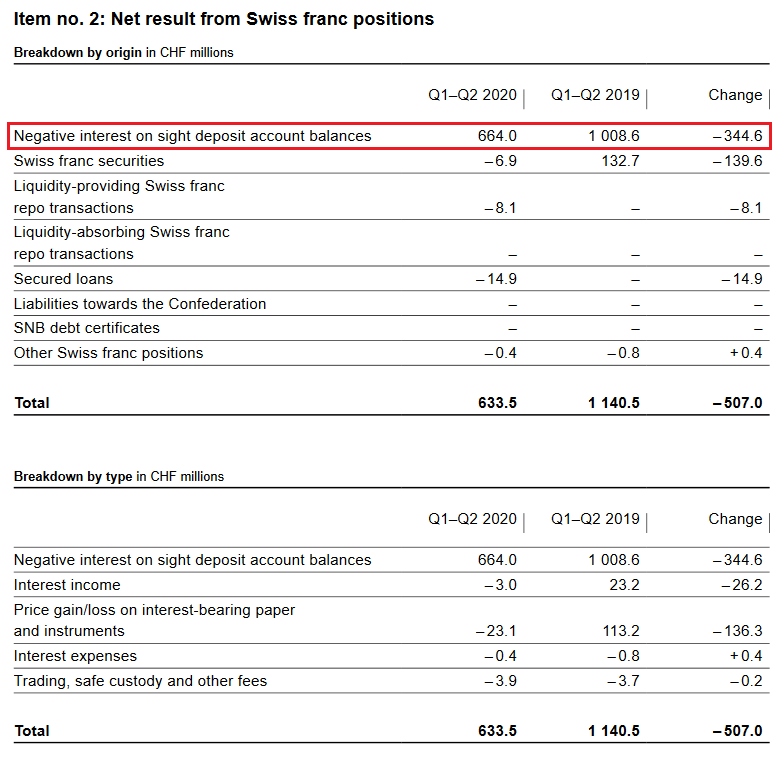 SNB Result for Swiss Franc Positions for Q2 2020
