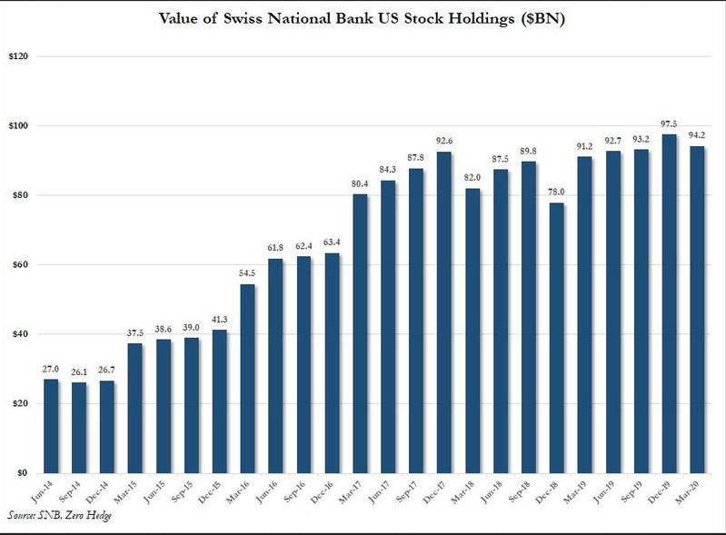 Swiss National Bank US Stock Holdings, 2014-2020