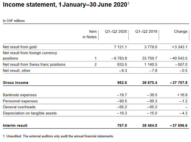 Income Statement for Q2 2020