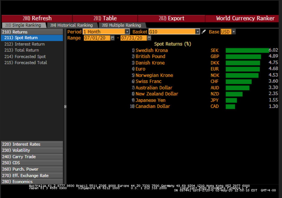 World Currency Ranker, 1 Month