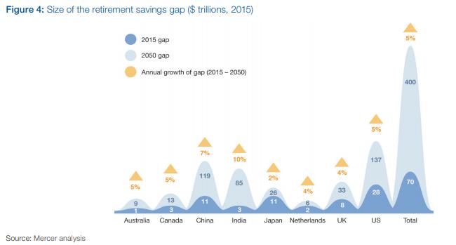 Savings Gap, 2015 - 2050