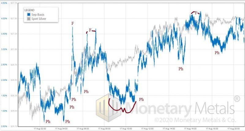 Silver basis price