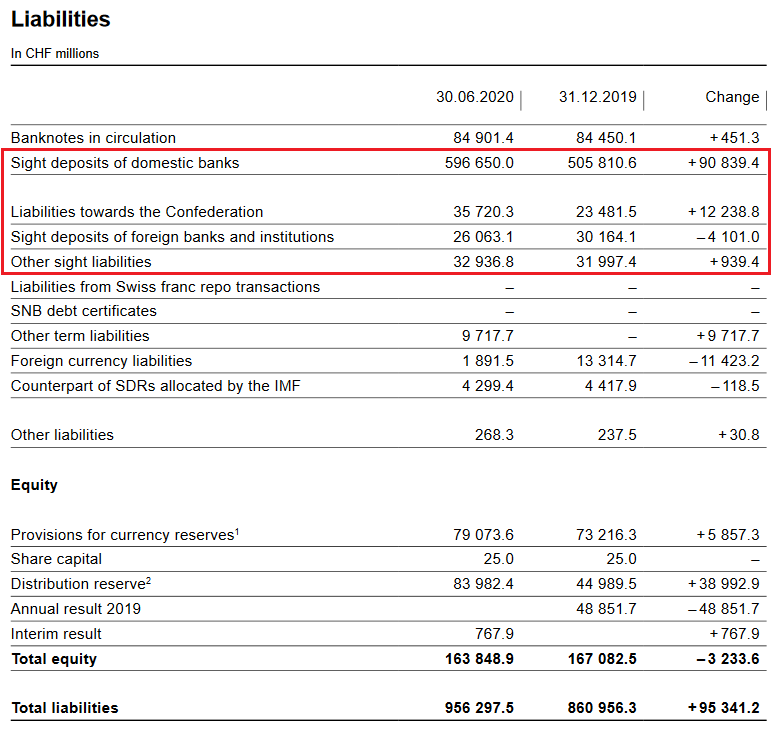SNB Liabilities and Sight Deposits for Q2 2020