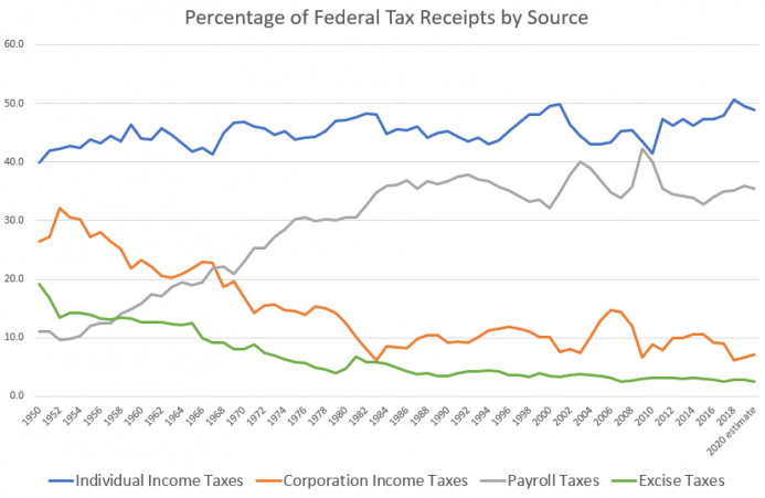 Percentage of Federal Tax Receipts by Source