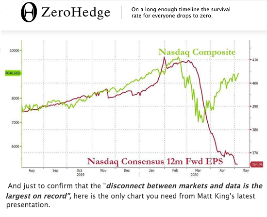 Nasdaq Composite/Nasdaq Consensus