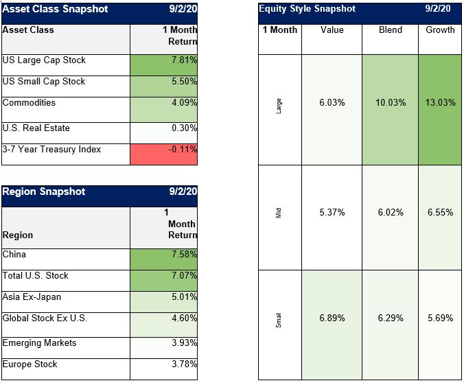 Asset Class Snapshot/Region Snapshot