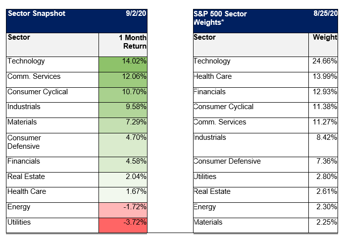Sector Snapshot/S&P500 Sector Weights