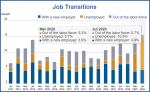 Job Transitions, 2014-2020