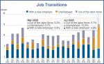 Job Transitions, 2014-2020