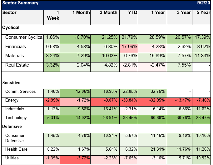 Sector Summary