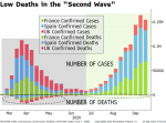 "Low Death in the ""Second Wave"", 2020"