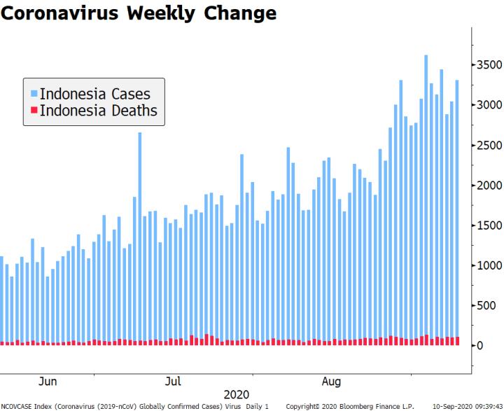 Coronavirus Weekly Change, 2020