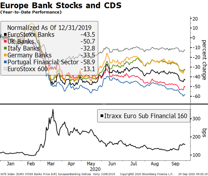 Europe Bank Stocks and CDS, 2020