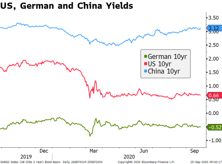 US, German and China Yields, 2019-2020
