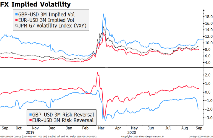 FX Implied Volatility, 2019-2020