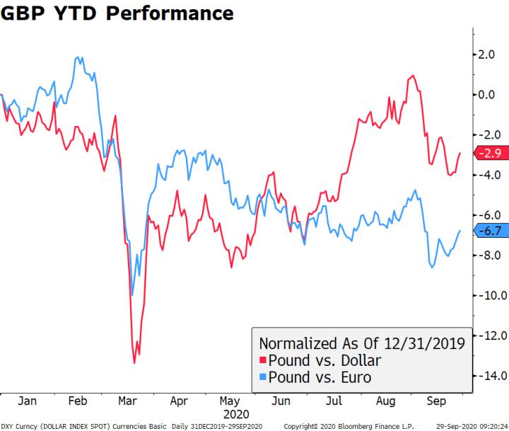 GBP YTD Performance, 2020