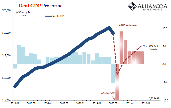 Real GDP Pro forma, 2014-2022