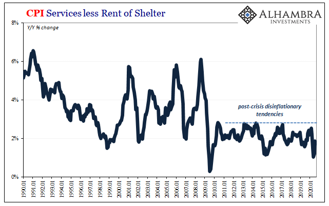 CPI Services less Rent of Shelter, 1990-2020