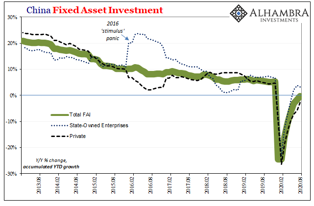 China Fixed Asset Investment,2013-2020