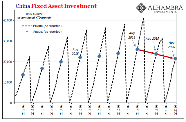 China Fixed Asset Investment, 2012-2020