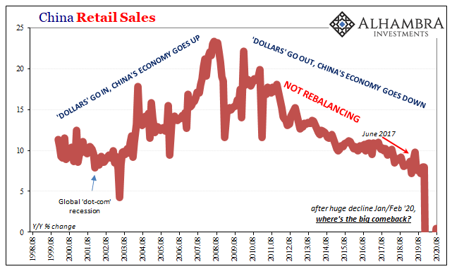 China Retail Sales, 1998-2020