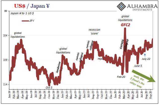 US Dollar / Japan Yen, 2018-2020