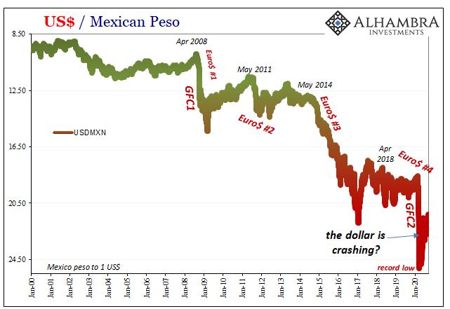 US / Mexican Peso, 2000-2020