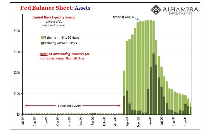 Fed Balance Sheet: Assets, 2019-2020