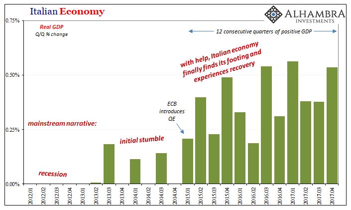 Italian Economy, 2012-2017