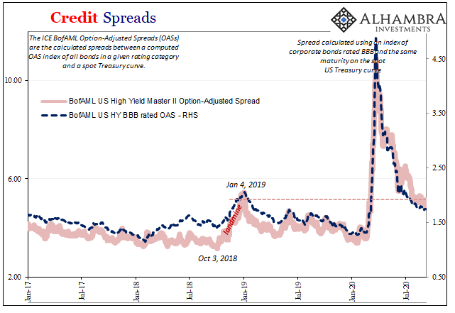 Credit Spreads, 2017-2020