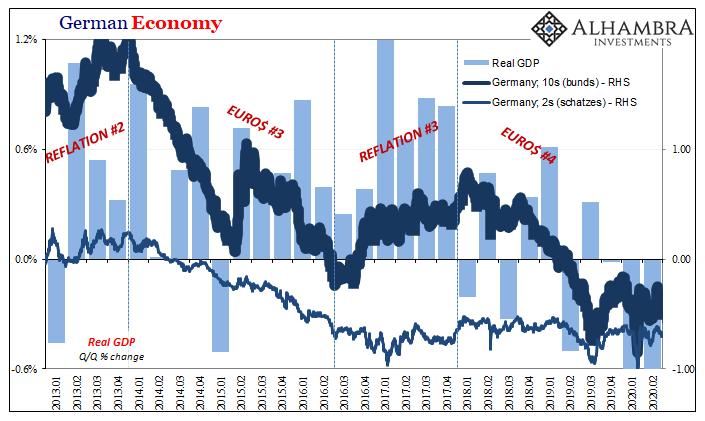 German Economy, 2013-2020
