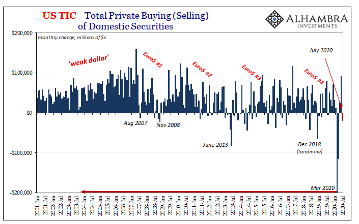 US TIC - Private Buying of Domestic Securities, 2001-2020