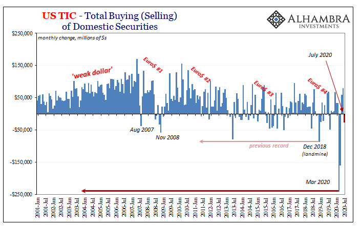 US TIC - Total Buying of Domestic Securities, 2001-2020