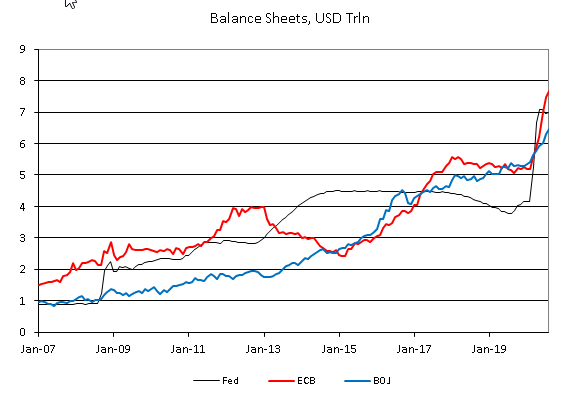 Balance Sheets, USD Trin, 2007-2019