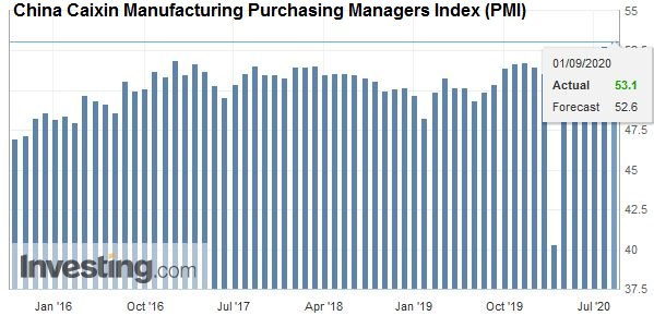 China Caixin Manufacturing Purchasing Managers Index (PMI), August 2020