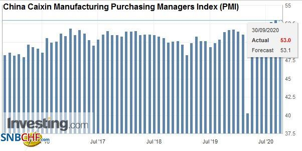 China Caixin Manufacturing Purchasing Managers Index (PMI), September 2020
