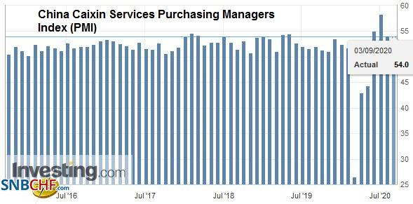 China Caixin Services Purchasing Managers Index (PMI), August 2020