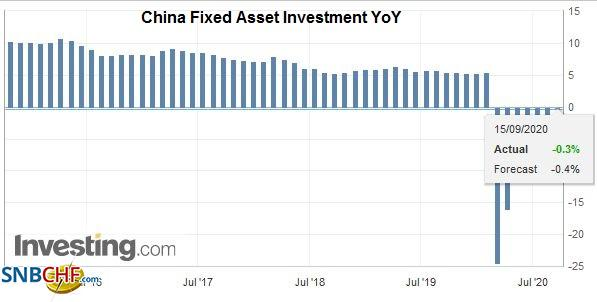 China Fixed Asset Investment YoY, August 2020