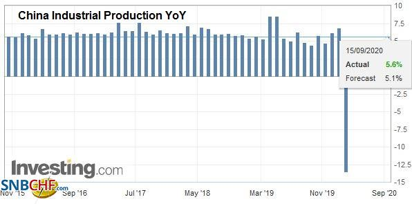 China Industrial Production YoY, August 2020