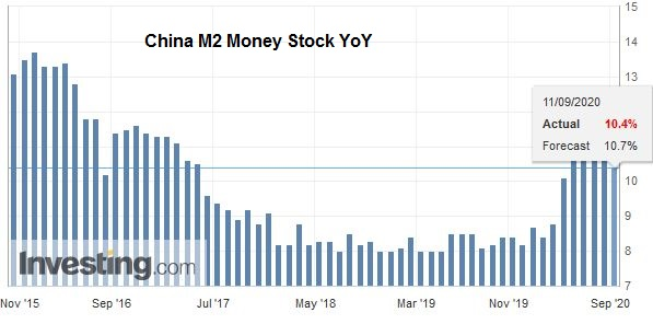 China M2 Money Stock YoY, August 2020